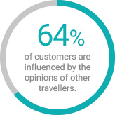 hotel guests are influenced by the opinions of other travellers for customer relationship